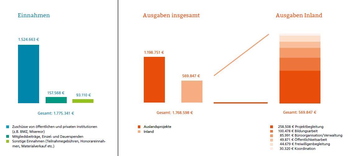 Einnahmen_Ausgaben_pbiDeutschland